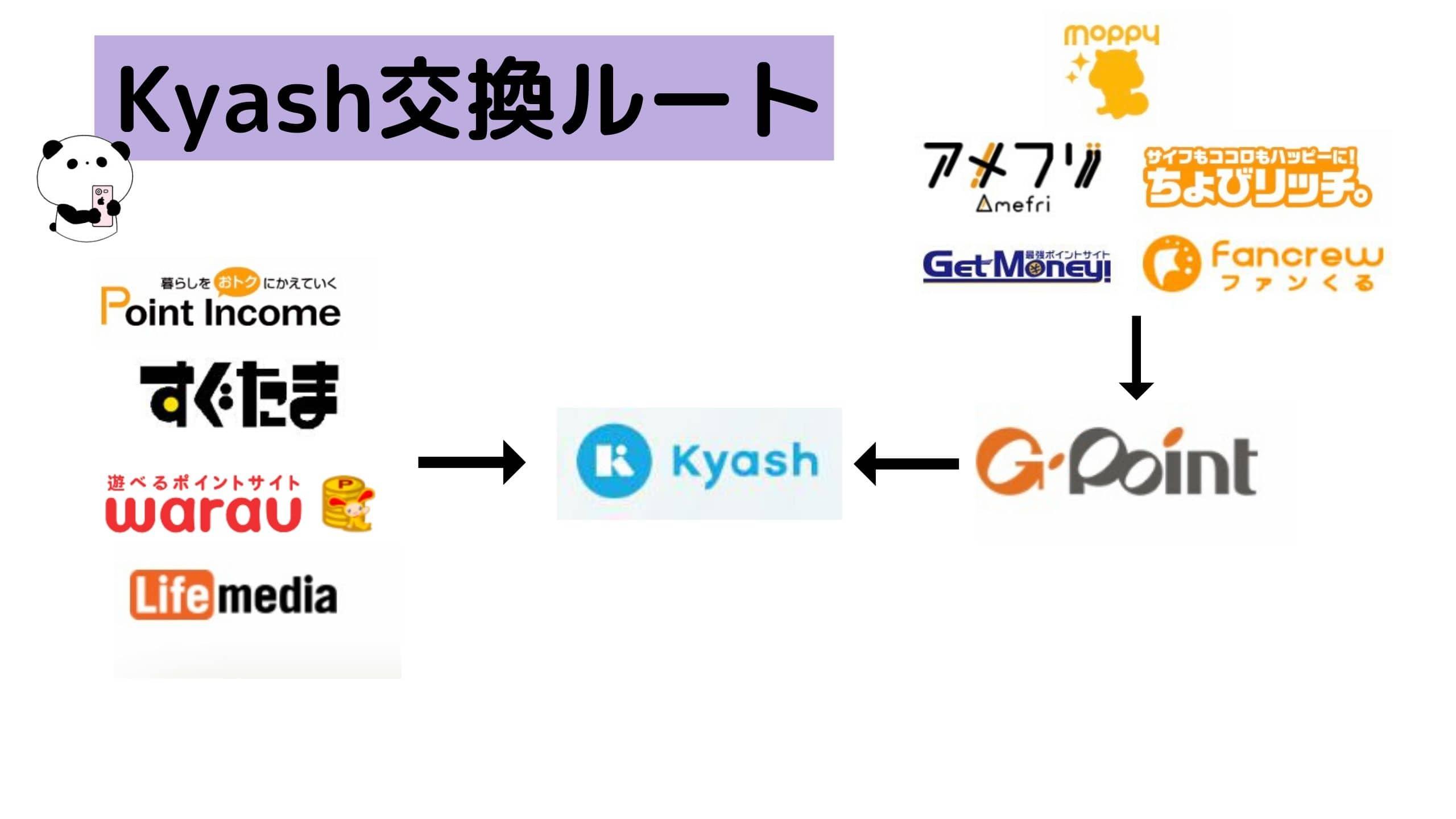 ポイントサイトKyash交換ルート